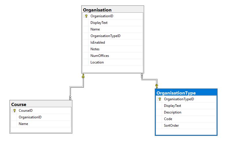 simpledbschema
